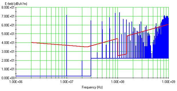 RE Results - Unshielded Cable Bundle Graph 3