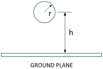 WireOverGroundPlane-Dimensioned1-402x270
