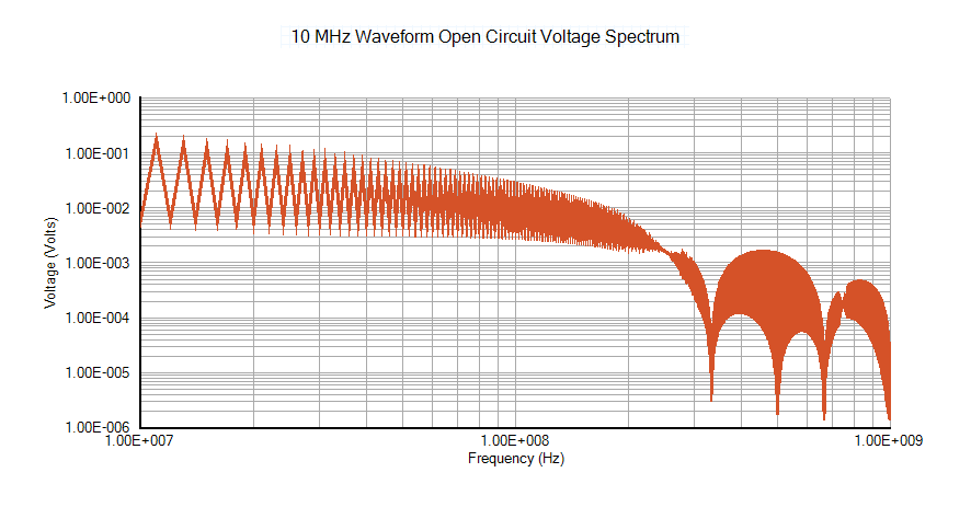 10 MHz Waveform Open Circuit Voltage Spectrum - EMI Analysis