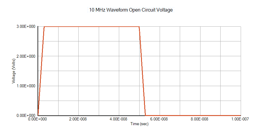10 MHz Waveform Open Circuit Voltage
