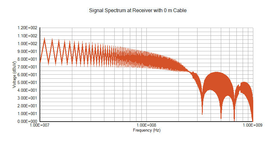 Signal spectrum at receiver with 0 m cable - Electromagnetic Interference