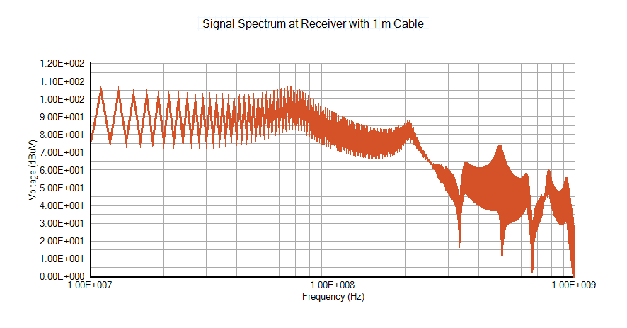 Signal spectrum at receiver with 1 m cable - EMI Testing