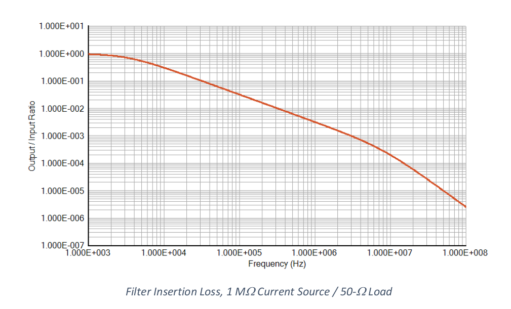 filter-insertion-loss-1-m-ohm-divided-by-50-ohm-load