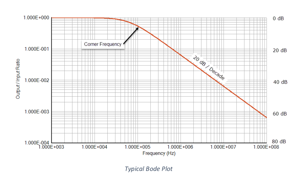 Bode Plots For Electromagnetic Interference Analysis