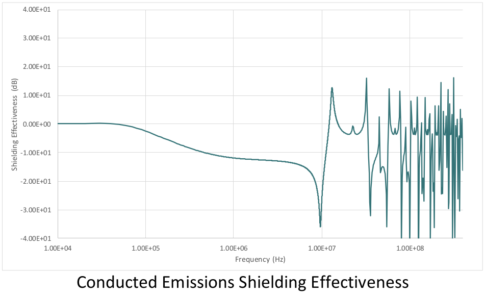 conducted-emissions-shielding-effectiveness