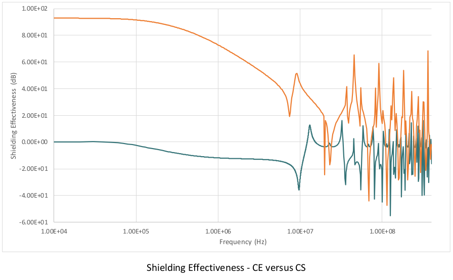 shielding-effectiveness-ce-versus-cs