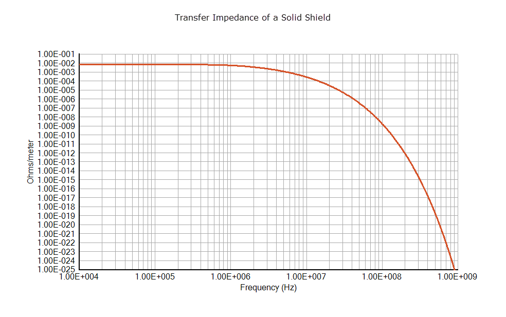 transfer impedance of a solid shield