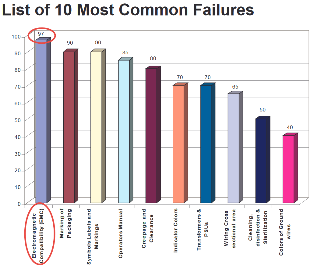 10 Most Common EMI Test Failures