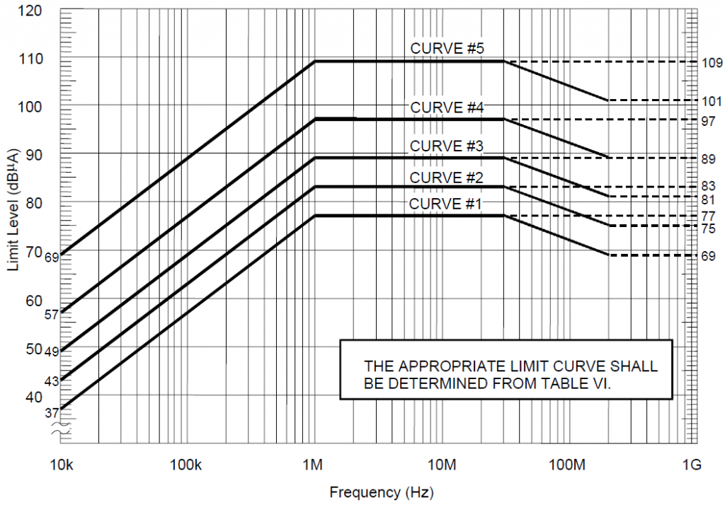 CS114 Test Method and Current Limit - Conducted Susceptibility