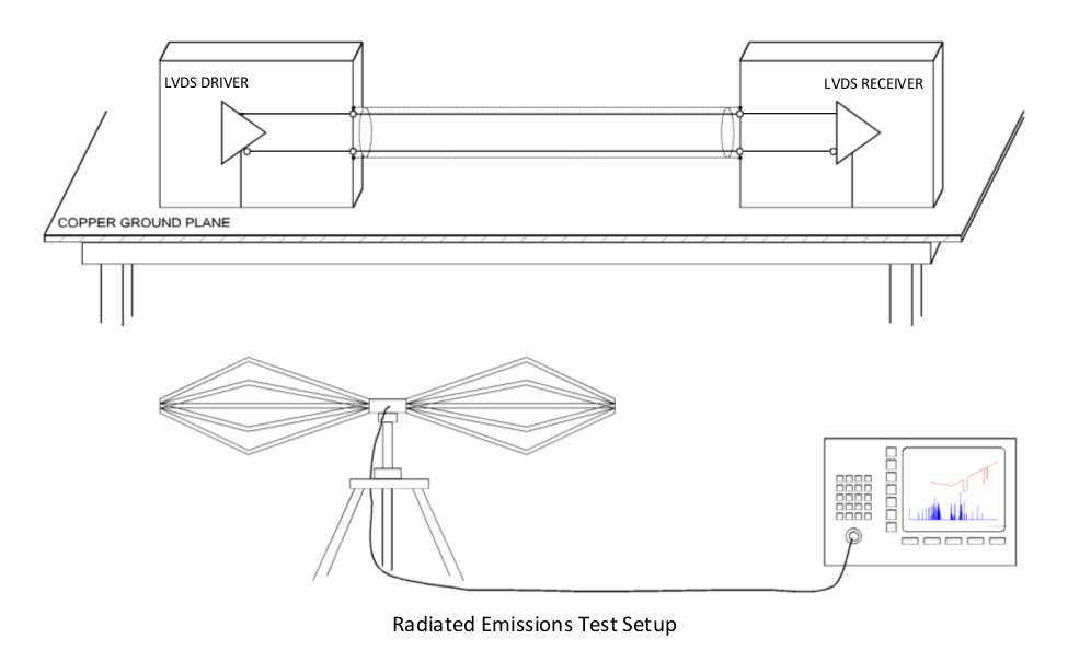 Radiated Emission Test Setup - Signal Integrity