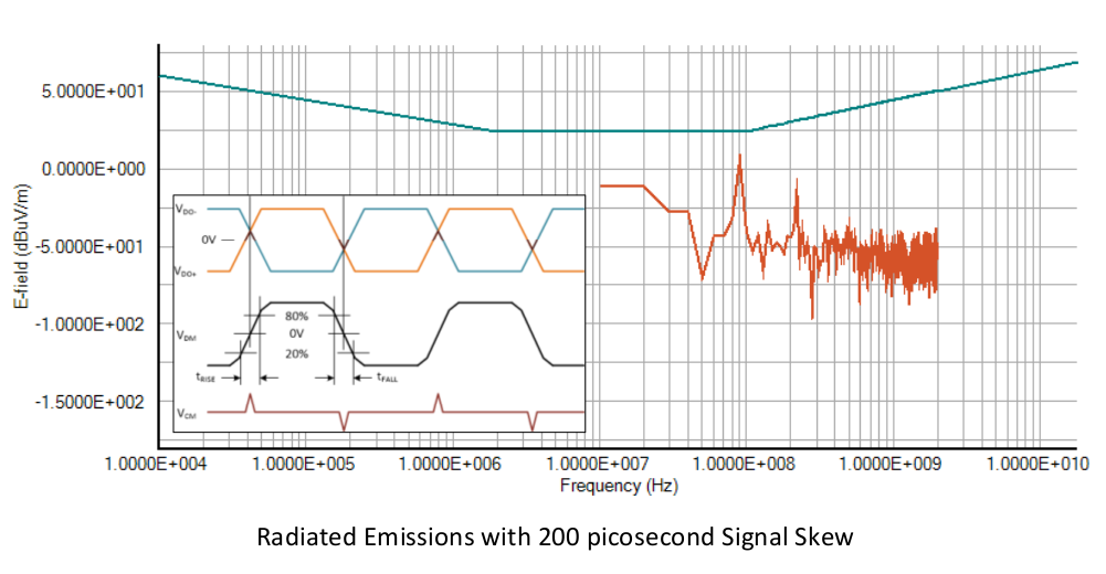 Radiated Emissions with 200 picosecond Signal Skew