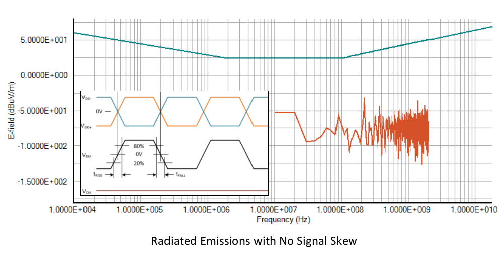 Radiated Emissions with No Signal Skew