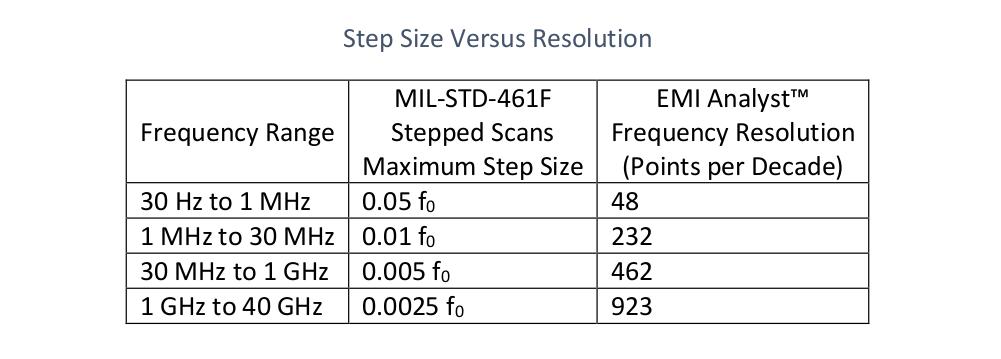MIL-STD-461 Step Size Versus Resolution - EMI Analysis