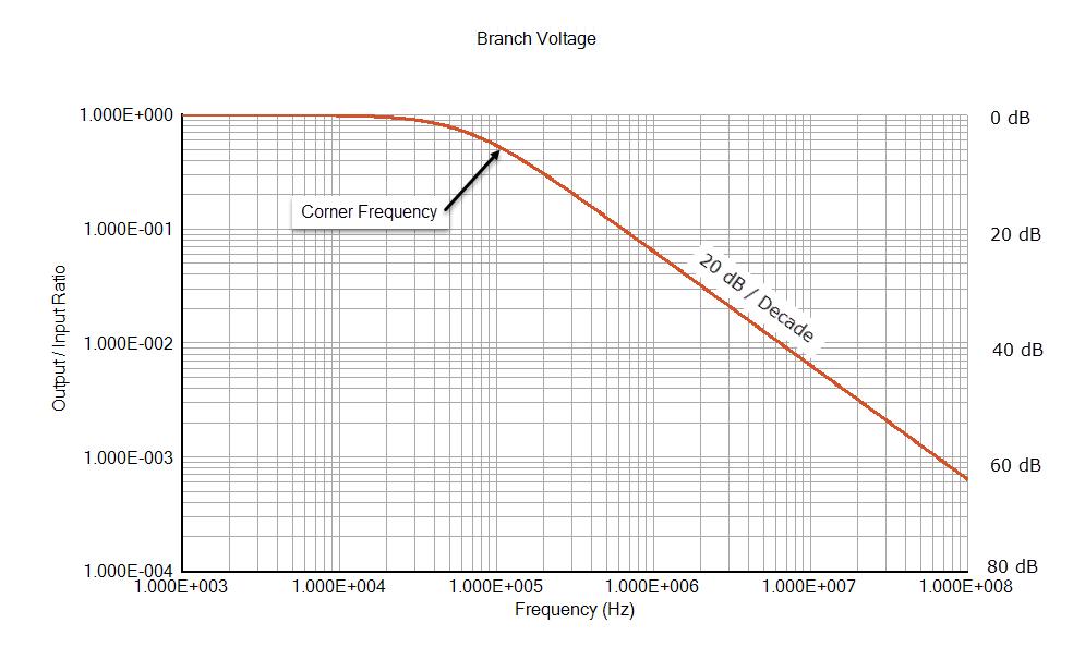 Bode Plot - EMI Filter Insertion Loss