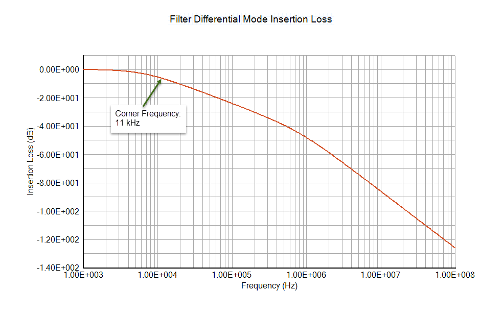 FIlter DIfferential Mode Insertion Loss - EMC Analysis