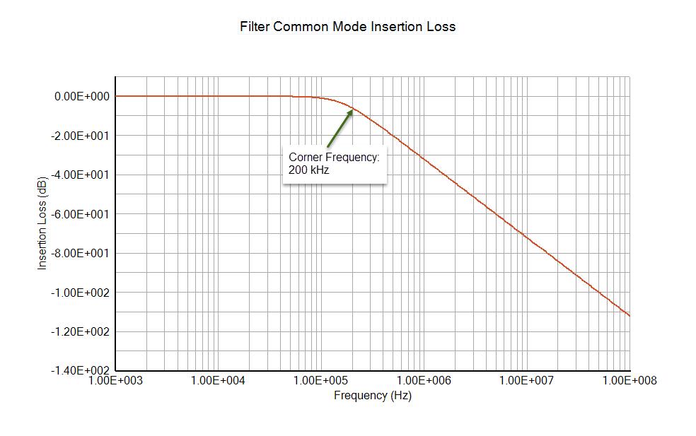 Filter Common Mode Insertion Loss - EMC Analysis