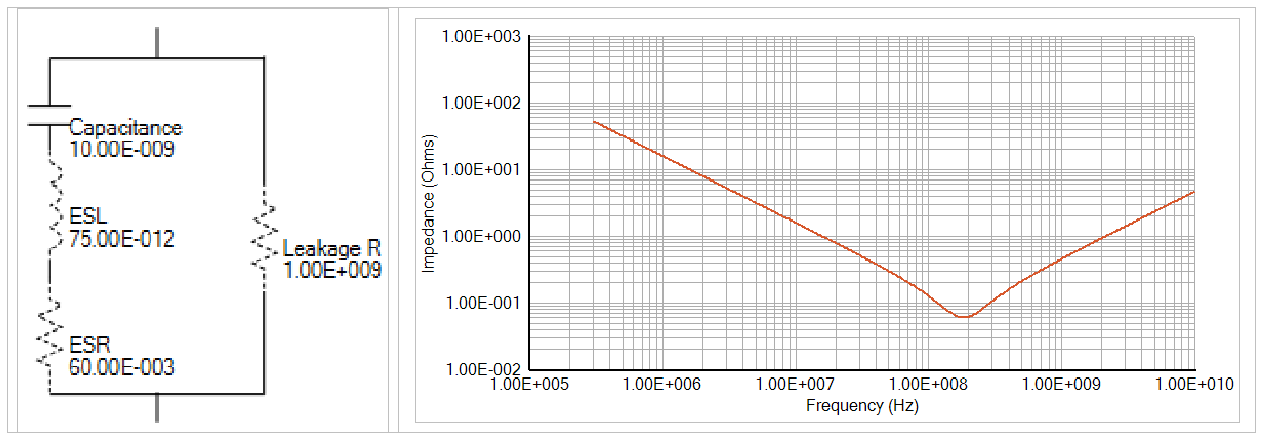 how to extract parasitic values from a capacitor datasheet