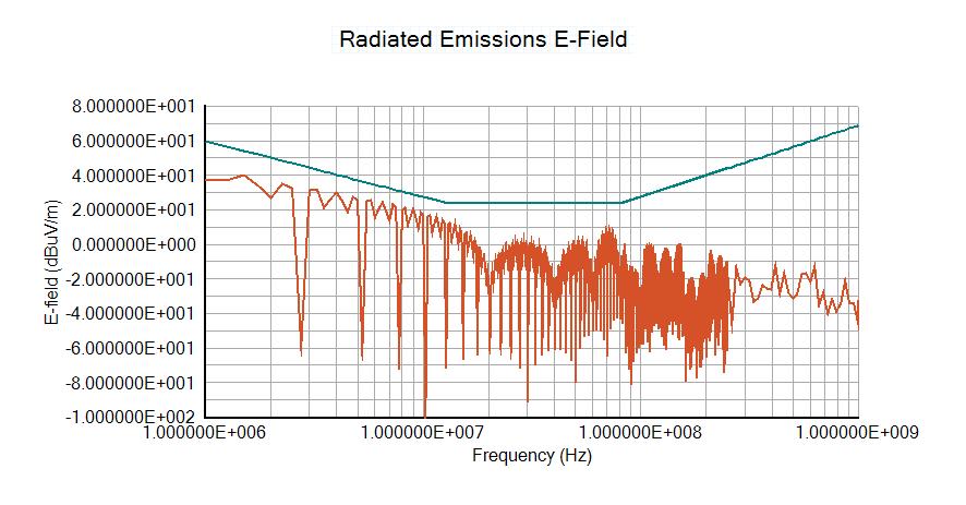 Radiated Emissions E-Field